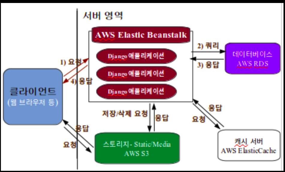 AWS_Elastic_Beanstalk_IP_flow